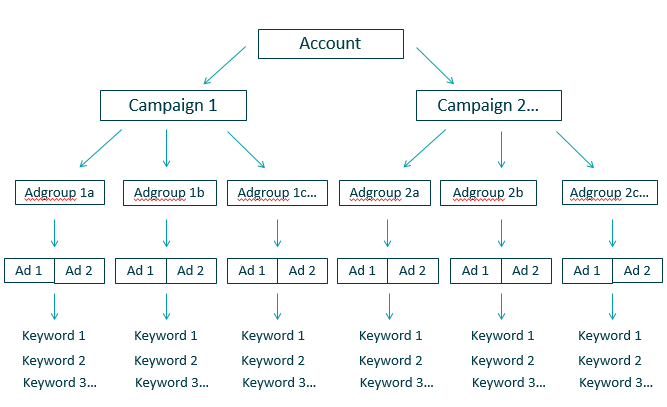 adwords-campaign-structure