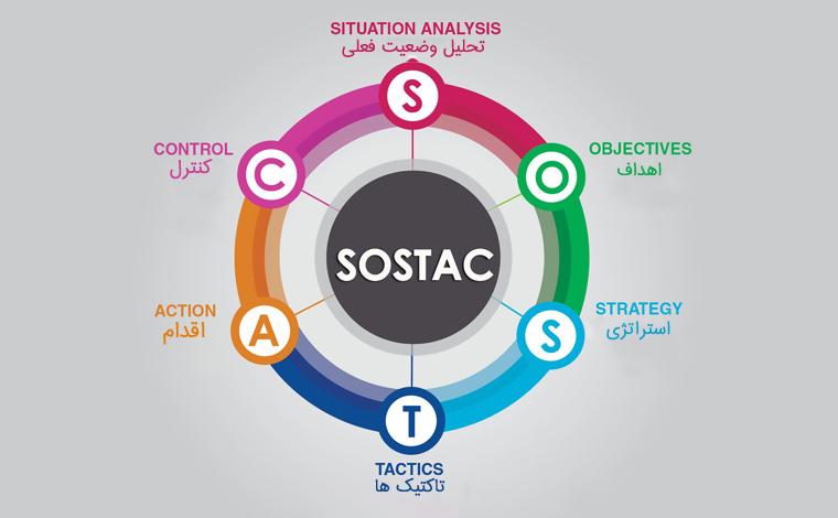 sostac-cover